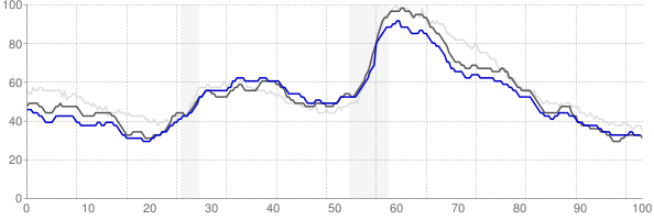 Kansas City, Missouri monthly unemployment rate chart